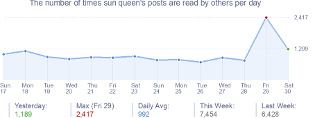 How many times sun queen's posts are read daily