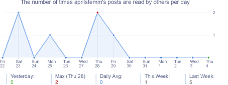 How many times aprilstemm's posts are read daily