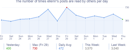 How many times ellenrr's posts are read daily
