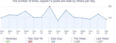 How many times Jayess1's posts are read daily