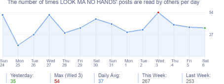 How many times LOOK MA NO HANDS's posts are read daily