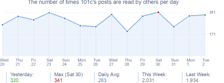 How many times 101c's posts are read daily