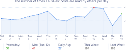 How many times FauxPas's posts are read daily