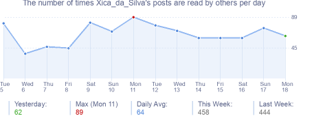 How many times Xica_da_Silva's posts are read daily