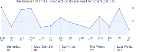 How many times Tomlcsc's posts are read daily