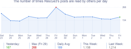 How many times Rescue3's posts are read daily