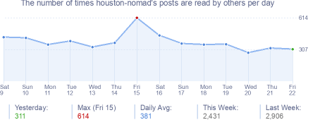 How many times houston-nomad's posts are read daily
