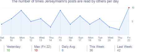 How many times Jerseymiami's posts are read daily