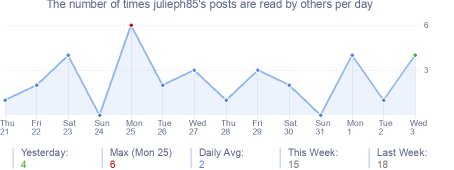 How many times julieph85's posts are read daily
