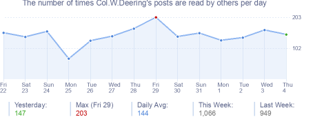How many times Col.W.Deering's posts are read daily