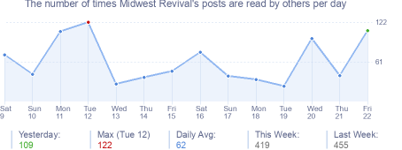 How many times Midwest Revival's posts are read daily