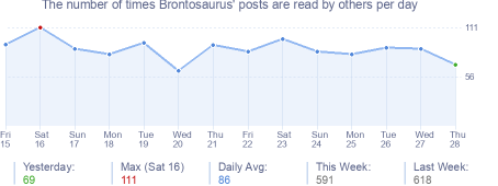 How many times Brontosaurus's posts are read daily