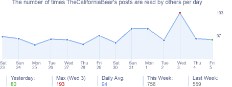 How many times TheCaliforniaBear's posts are read daily