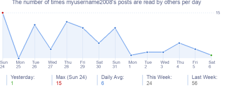 How many times myusername2008's posts are read daily