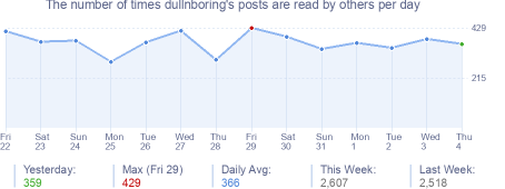 How many times dullnboring's posts are read daily