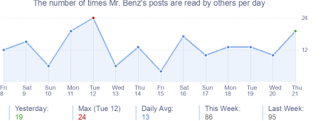 How many times Mr. Benz's posts are read daily