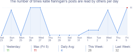 How many times katie flannigan's posts are read daily