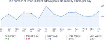 How many times Hulsker 1856's posts are read daily