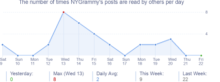 How many times NYGrammy's posts are read daily