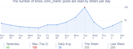 How many times John_marts's posts are read daily