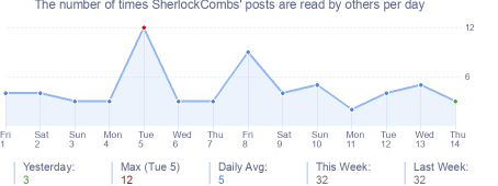 How many times SherlockCombs's posts are read daily