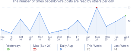 How many times bebeklonia's posts are read daily