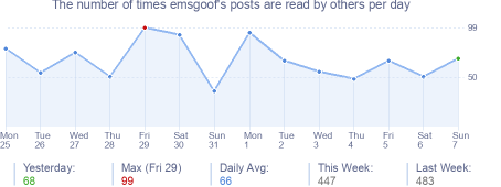 How many times emsgoof's posts are read daily