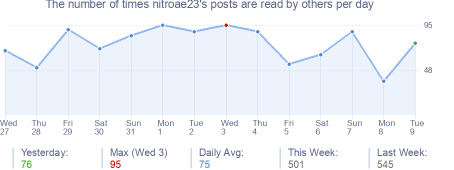 How many times nitroae23's posts are read daily