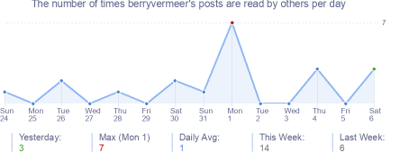 How many times berryvermeer's posts are read daily
