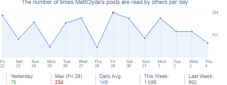 How many times MattClyde's posts are read daily