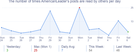 How many times AmericanLeader's posts are read daily