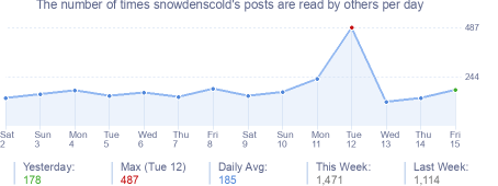 How many times snowdenscold's posts are read daily
