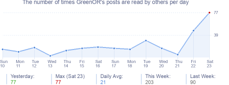 How many times GreenOR's posts are read daily