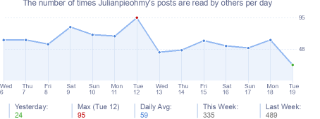 How many times Julianpieohmy's posts are read daily