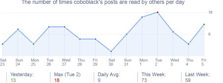 How many times coboblack's posts are read daily