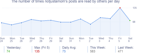 How many times notjustamom's posts are read daily