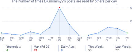 How many times Blumommy2's posts are read daily