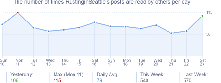 How many times RustinginSeattle's posts are read daily