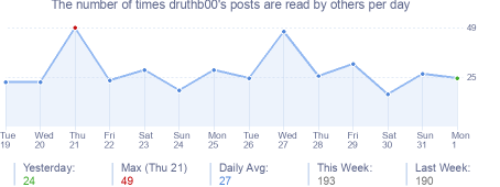 How many times druthb00's posts are read daily