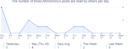 How many times ARmommy's posts are read daily