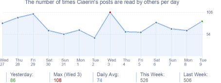 How many times Ciaerin's posts are read daily