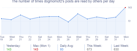 How many times dogmomof2's posts are read daily