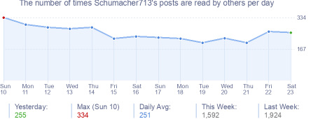 How many times Schumacher713's posts are read daily