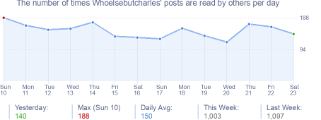 How many times Whoelsebutcharles's posts are read daily