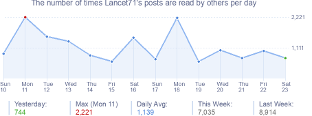 How many times Lancet71's posts are read daily
