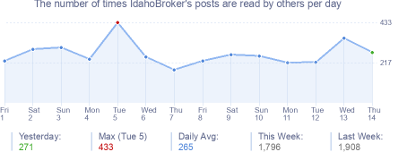 How many times IdahoBroker's posts are read daily
