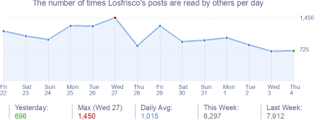 How many times Losfrisco's posts are read daily