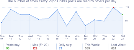 How many times Crazy Virgo Child's posts are read daily
