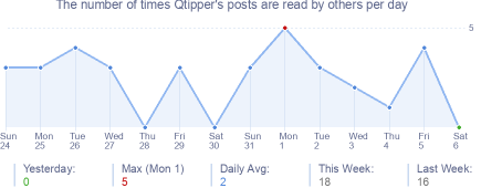 How many times Qtipper's posts are read daily