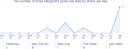How many times Margo30's posts are read daily